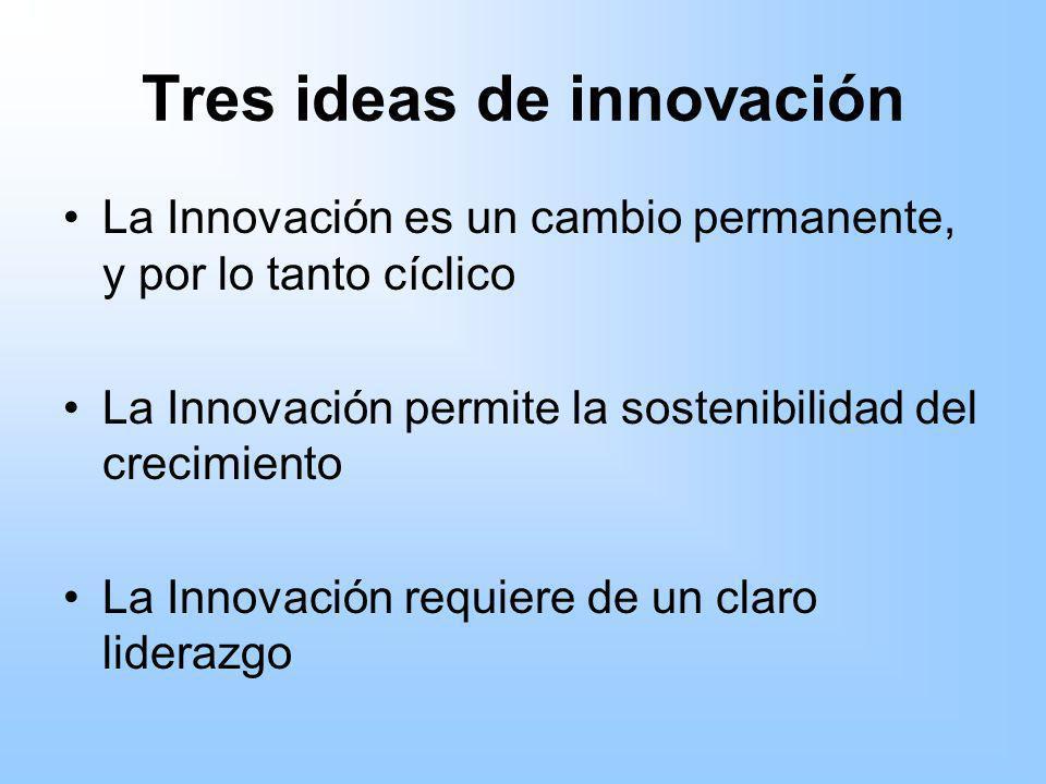 Tres ideas de innovación La Innovación es un cambio permanente, y por lo tanto cíclico La Innovación permite la sostenibilidad del crecimiento La Inno