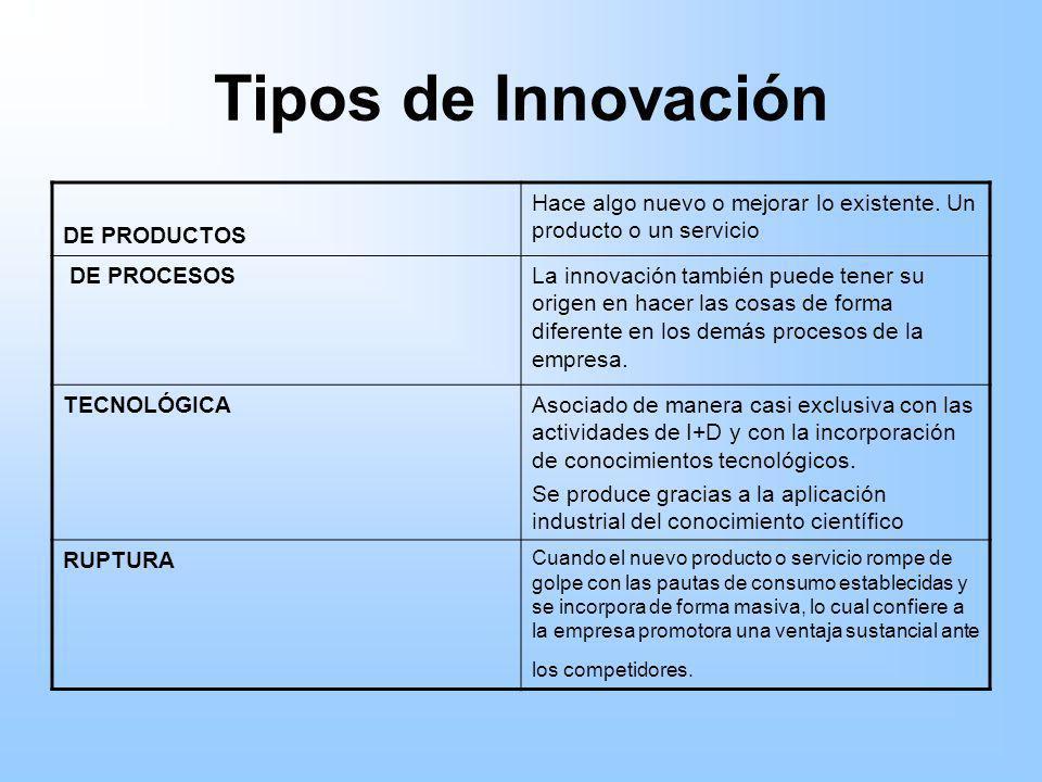Tipos de Innovación DE PRODUCTOS Hace algo nuevo o mejorar lo existente. Un producto o un servicio DE PROCESOSLa innovación también puede tener su ori