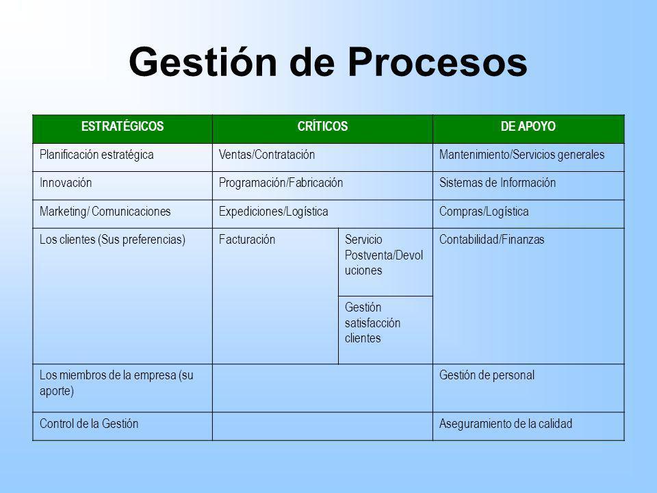 Gestión de Procesos ESTRATÉGICOSCRÍTICOSDE APOYO Planificación estratégicaVentas/ContrataciónMantenimiento/Servicios generales InnovaciónProgramación/
