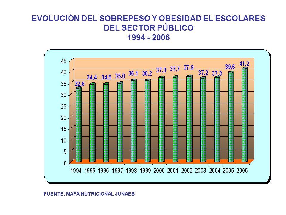FUENTE: MAPA NUTRICIONAL JUNAEB EVOLUCIÓN DEL SOBREPESO Y OBESIDAD EL ESCOLARES DEL SECTOR PÚBLICO 1994 - 2006