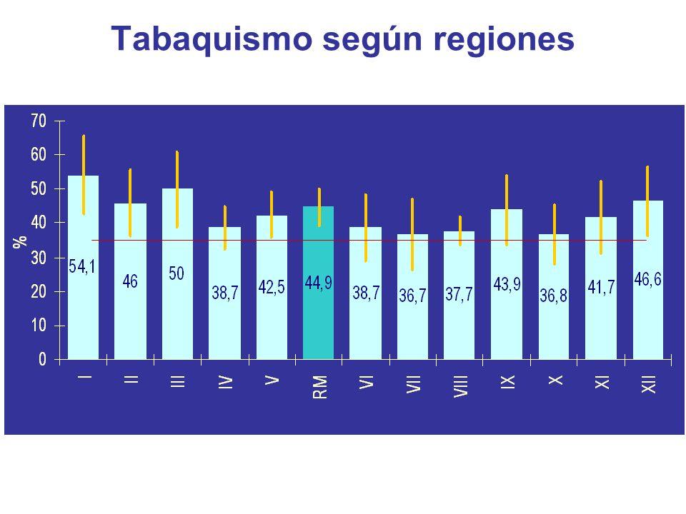 Tabaquismo según regiones