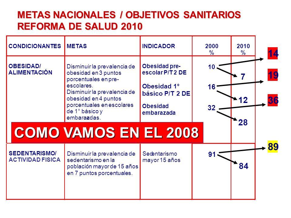 METAS NACIONALES / OBJETIVOS SANITARIOS REFORMA DE SALUD 2010 CONDICIONANTES METAS INDICADOR 2000 % 2010 % OBESIDAD/ ALIMENTACIÓN Disminuir la prevale