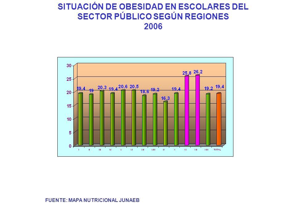 FUENTE: MAPA NUTRICIONAL JUNAEB SITUACIÓN DE OBESIDAD EN ESCOLARES DEL SECTOR PÚBLICO SEGÚN REGIONES 2006