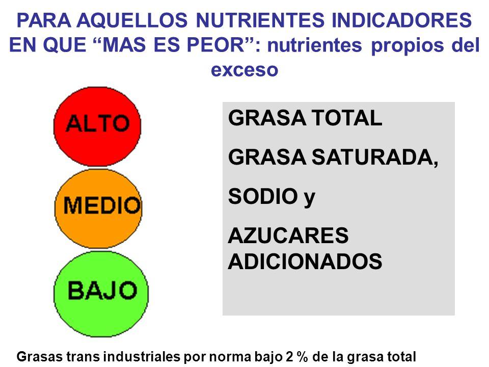 PARA AQUELLOS NUTRIENTES INDICADORES EN QUE MAS ES PEOR: nutrientes propios del exceso Grasas trans industriales por norma bajo 2 % de la grasa total