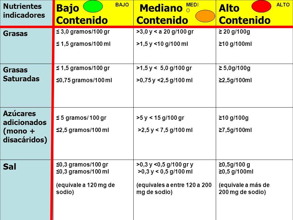 Nutrientes indicadores Bajo Contenido Mediano Contenido Alto Contenido Grasas 3,0 gramos/100 gr 1,5 gramos/100 ml >3,0 y < a 20 g/100 gr >1,5 y <10 g/