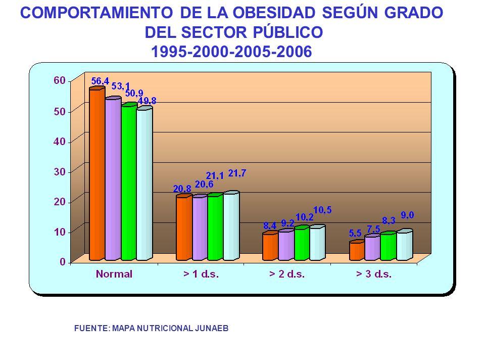 FUENTE: MAPA NUTRICIONAL JUNAEB COMPORTAMIENTO DE LA OBESIDAD SEGÚN GRADO DEL SECTOR PÚBLICO 1995-2000-2005-2006
