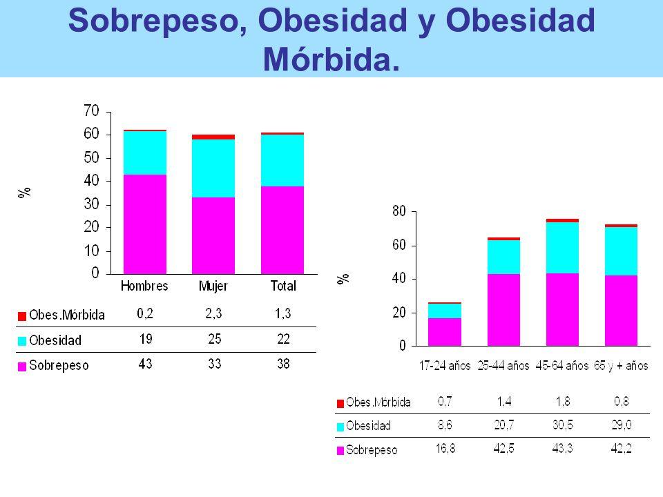 Sobrepeso, Obesidad y Obesidad Mórbida.