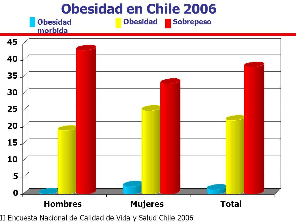 Obesidad en Chile 2006 Fuente: Encuesta Nacional de Salud 2003 II Encuesta Nacional de Calidad de Vida y Salud Chile 2006 Obesidad morbida ObesidadSob