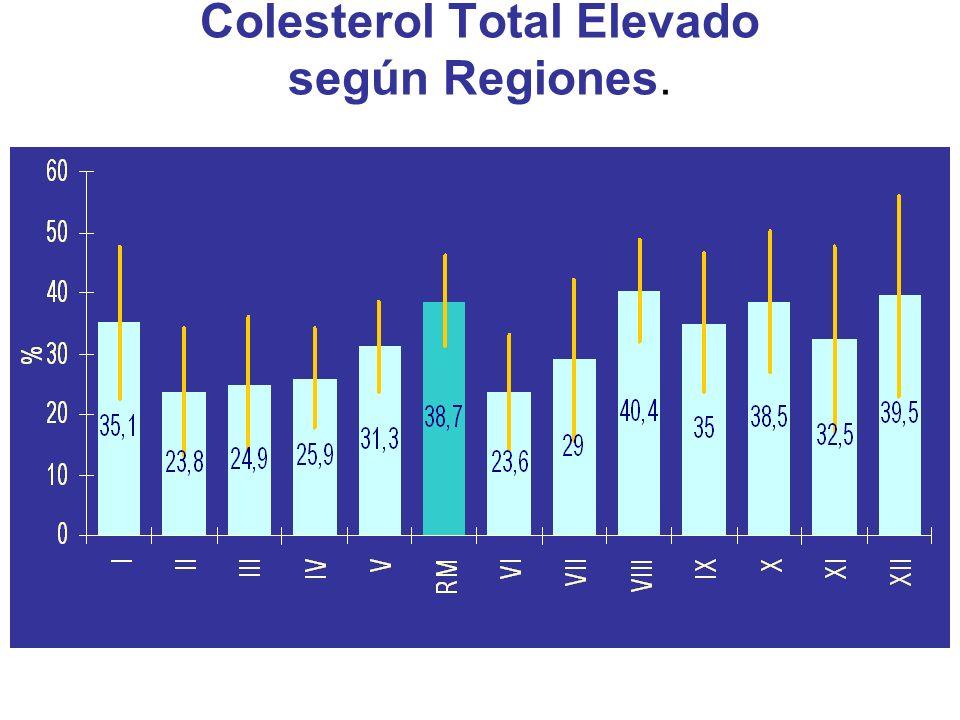 Colesterol Total Elevado según Regiones.