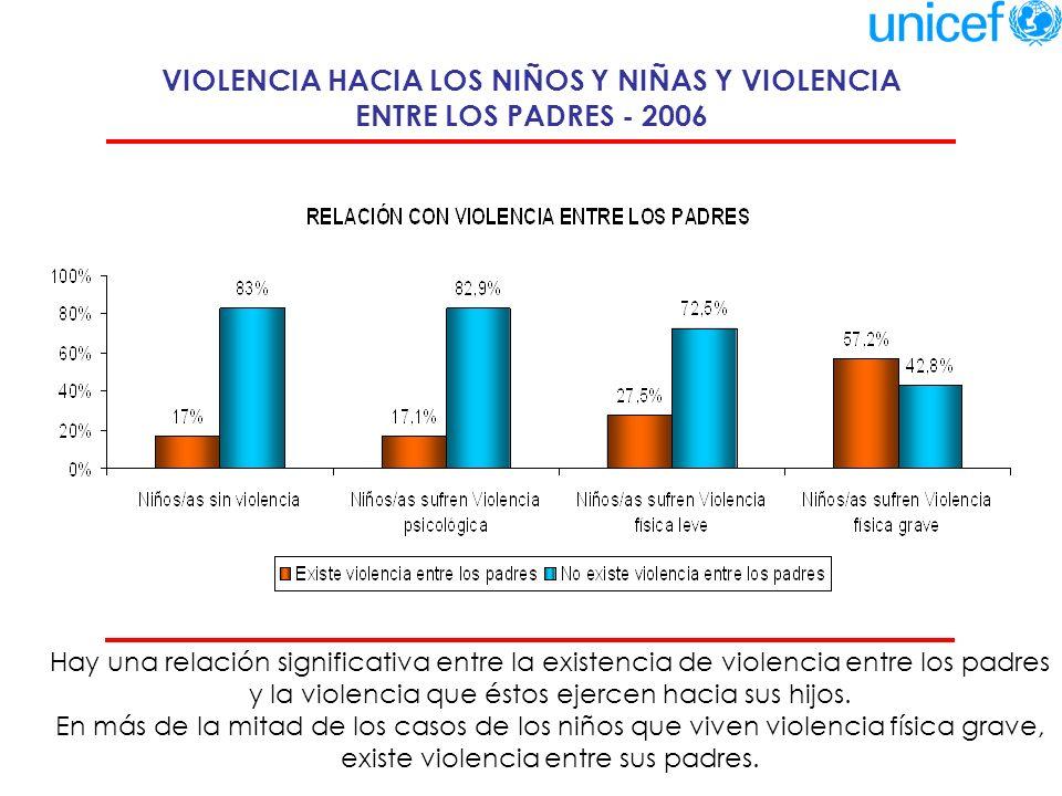 OPINIÓN DE LOS NIÑOS Y NIÑAS SOBRE UTILIDAD DEL CASTIGO FÍSICO POR TIPO DE VIOLENCIA - 2006 La opinión de los niños sobre la utilización del castigo físico es diferente según el tipo de violencia que reciben.