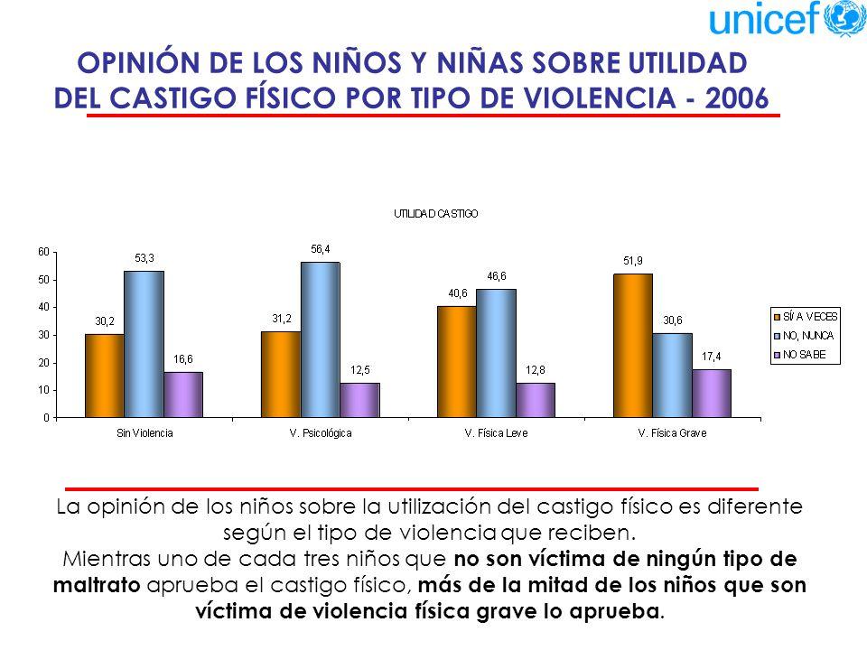 VIOLENCIA HACIA LOS NIÑOS Y NIÑAS Y NÚMERO DE HIJOS 2006 Se ejerce más violencia cuando el número de hijos es mayor.