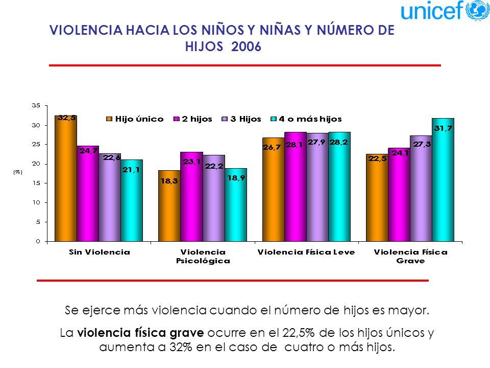 INDICE DE ABANDONO Y VIOLENCIA EN NIÑOS Y NIÑAS - 2006 El índice de abandono representa ausencia de preocupación hacia los niños en la alimentación, salud y actividades relacionadas con los estudios.