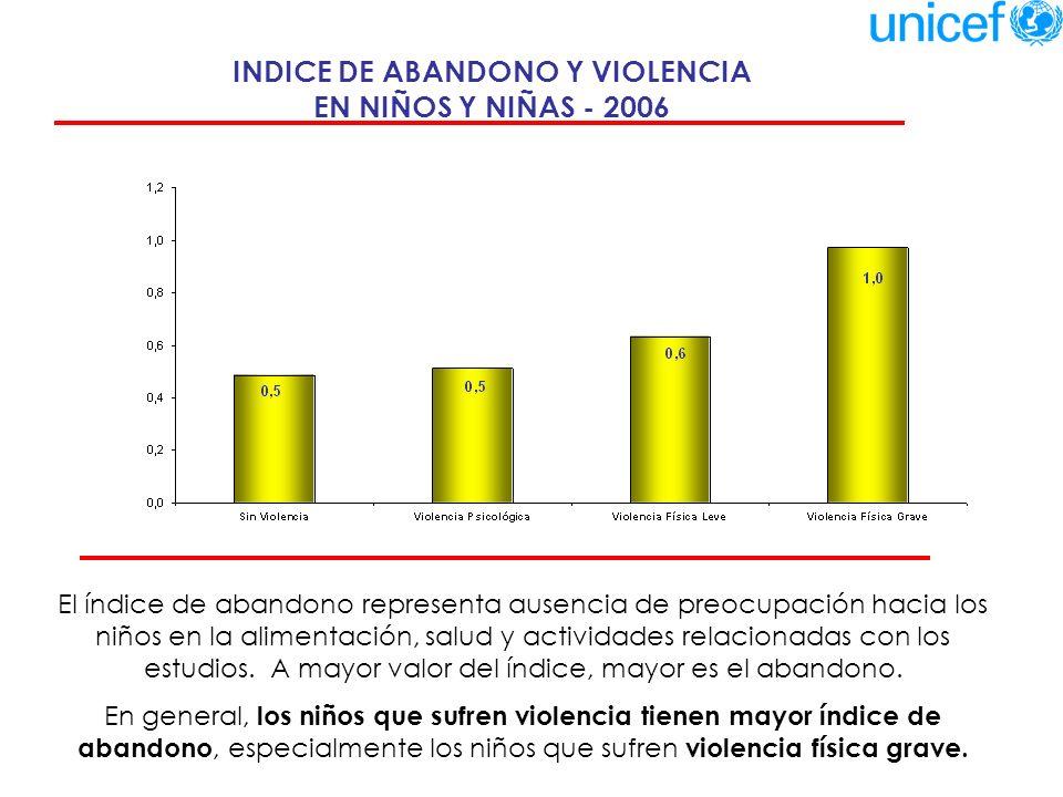 CONSUMO DE MEDICAMENTO, TIPO DE COLEGIO Y RELACION CON LA VIOLENCIA- 2006 Tipo de colegioNoSí Part.