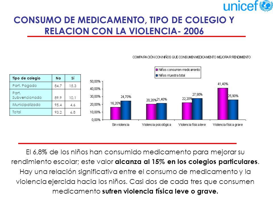 VIOLENCIA HACIA LOS NIÑOS Y NIÑAS Y RENDIMIENTO ESCOLAR - 2006 Existe un porcentaje mayor de niños y niñas con bajo rendimiento entre aquellos que sufren violencia física (44.9%), en comparación con los que no sufren violencia (38.3%).