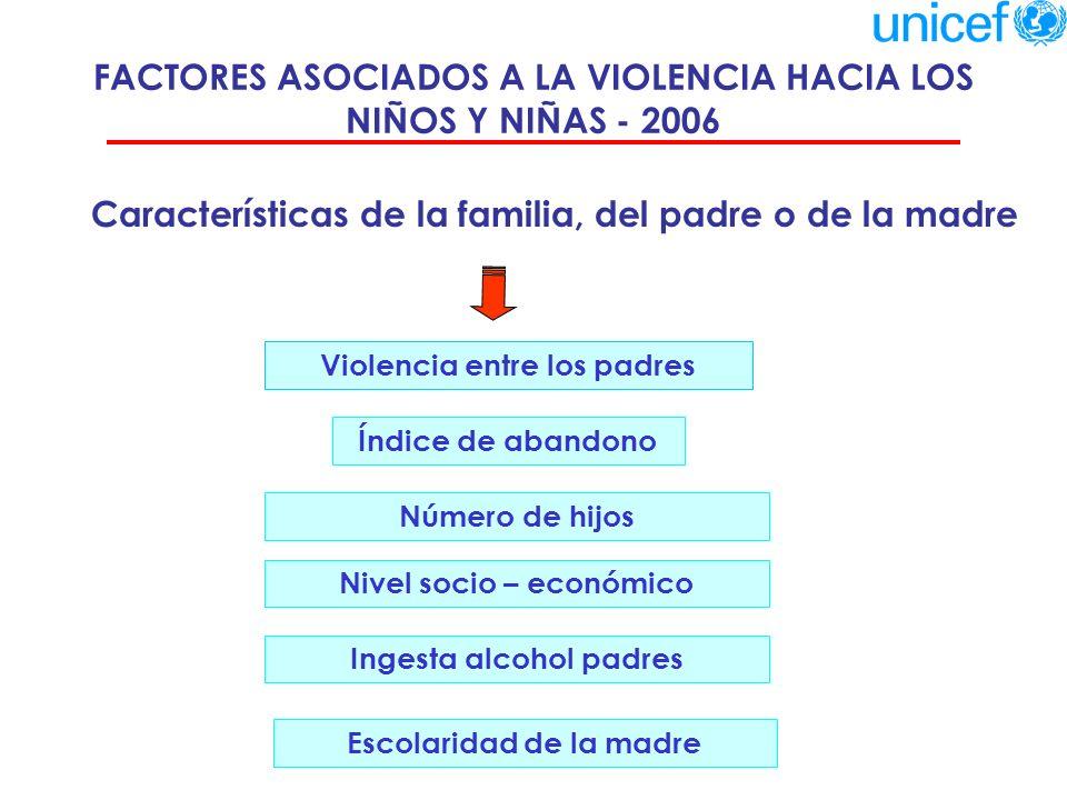 IMPACTO DE LA VIOLENCIA EN LAS RELACIONES PERSONALES - 2006 Un 10,4% de los niños/as dice tener una relación mala o regular con sus padres … Un 20.4% de los niños/as dice tener regulares o malas relaciones con sus compañeros … La violencia impacta negativamente en las relaciones con los padres, compañeros de curso y profesores Un 25.7% dice tener una mala/ regular relación con sus profesores … De estos, un 76.8% es víctima de violencia física por parte de sus padres.