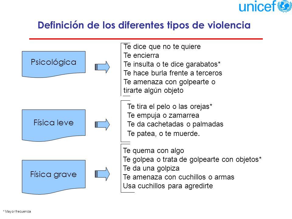 FRECUENCIA DE LA VIOLENCIA HACIA LOS NIÑOS Y NIÑAS - 2006 Un 75,3 % de los niños y niñas recibe algún tipo de violencia.
