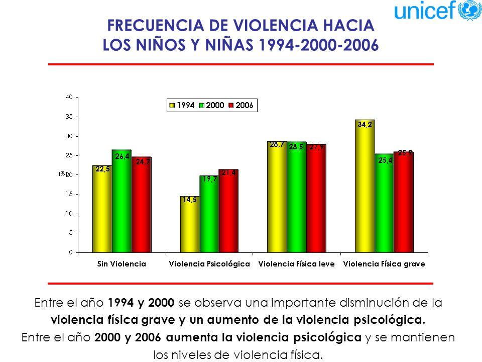 VIOLENCIA FÍSICA GRAVE HACIA LOS NIÑOS Y NIÑAS SEGÚN NIVEL SOCIOECONÓMICO 1994-2000-2006 Entre los años 1994 y 2000 se observan cambios significativos en la disminución de la violencia física grave en todos los niveles socioeconómicos.