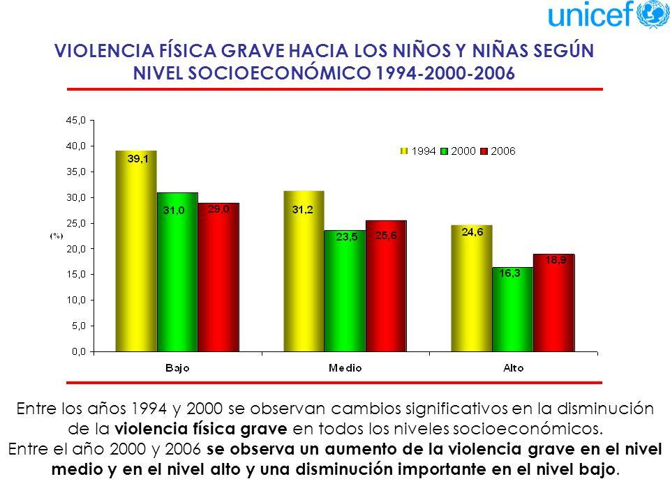 VIOLENCIA HACIA LOS NIÑOS Y NIÑAS SEGÚN NIVEL SOCIOECONÓMICO - 2006 La violencia es un problema de todos los niveles socioeconómicos.