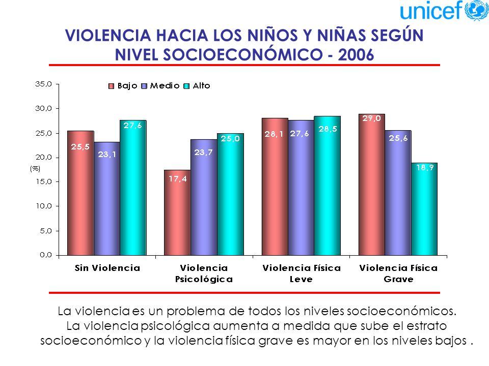 VIOLENCIA HACIA LOS NIÑOS Y NIÑAS Y VIOLENCIA ENTRE LOS PADRES - 2006 Hay una relación significativa entre la existencia de violencia entre los padres y la violencia que éstos ejercen hacia sus hijos.
