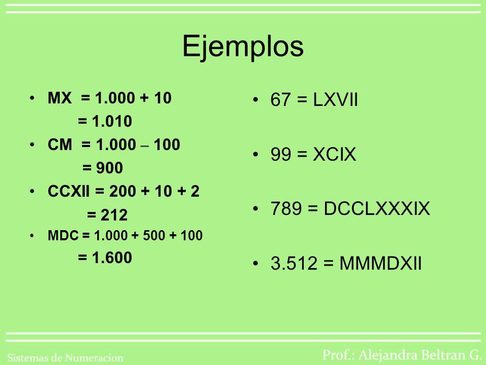 Sistema de numeración Romano Está basado en cuatro símbolos fundamentales (I, X, C, M) y tres secundarios (V, L, D), con las siguientes equivalencias: