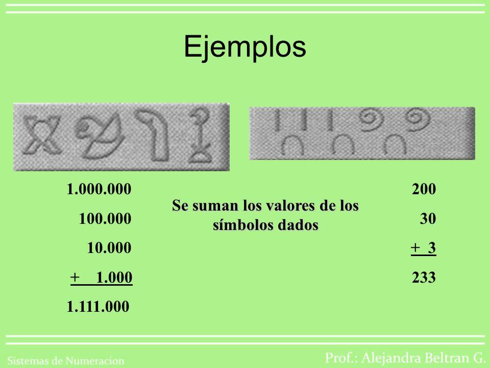 Ejemplos 1.000.000 100.000 10.000 + 1.000 1.111.000 200 30 + 3 233 Se suman los valores de los símbolos dados