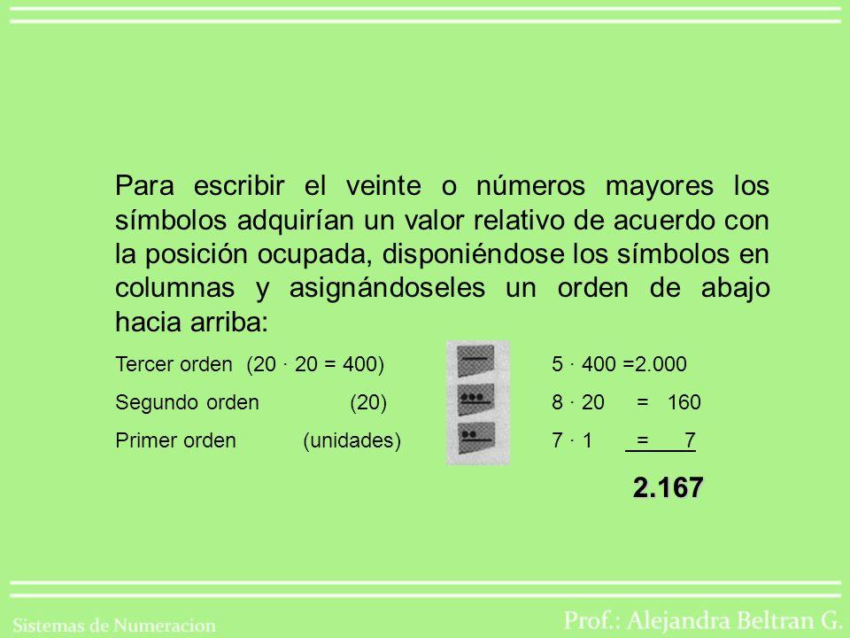 Para escribir el veinte o números mayores los símbolos adquirían un valor relativo de acuerdo con la posición ocupada, disponiéndose los símbolos en columnas y asignándoseles un orden de abajo hacia arriba: Tercer orden (20 · 20 = 400) 5 · 400 =2.000 Segundo orden (20) 8 · 20 = 160 Primer orden (unidades) 7 · 1 = 7 2.167