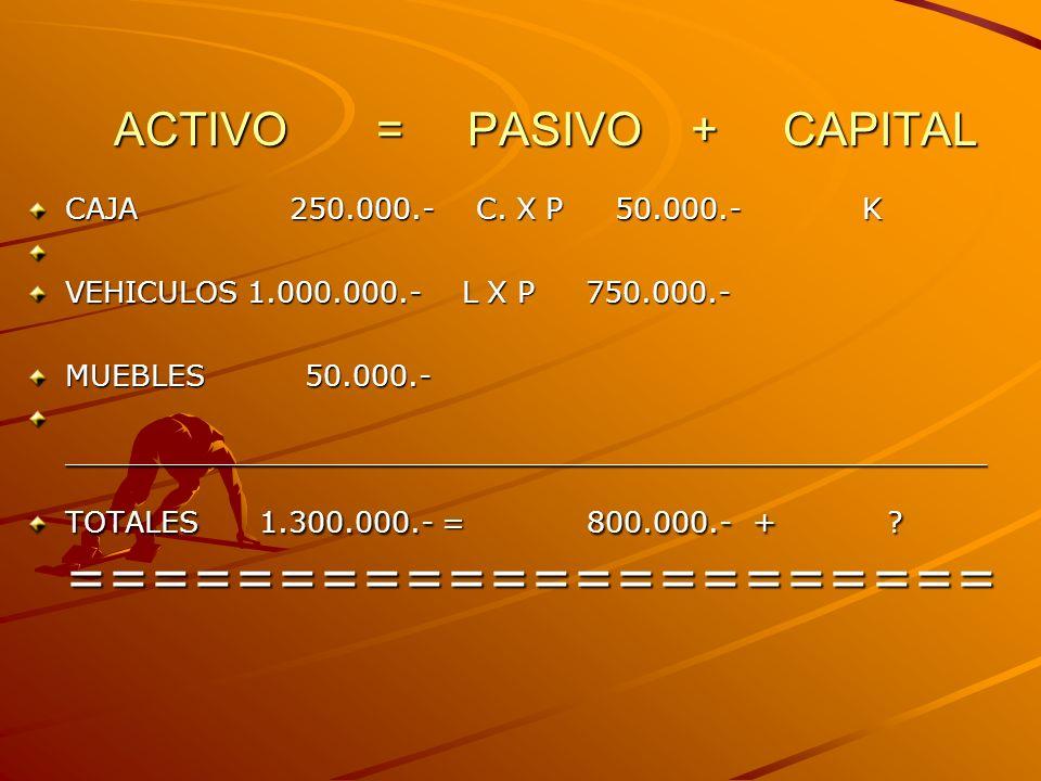 ACTIVO = PASIVO + CAPITAL ACTIVO = PASIVO + CAPITAL CAJA 250.000.- C.