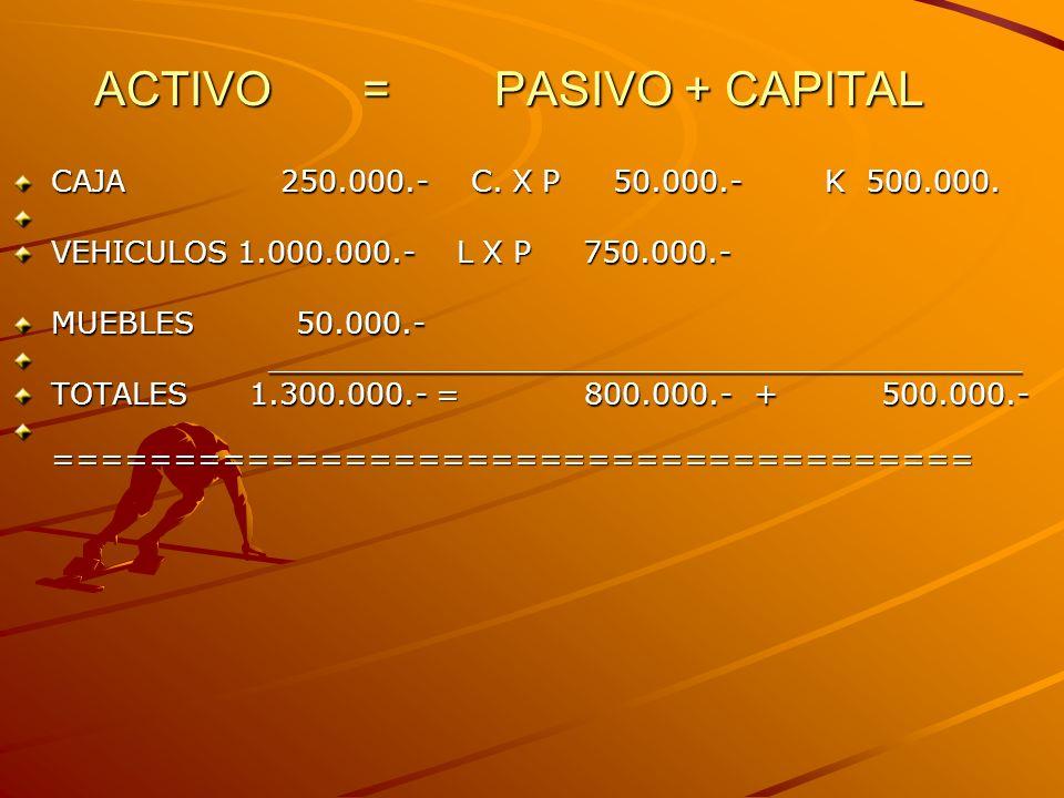 ACTIVO = PASIVO + CAPITAL CAJA 250.000.- C.X P 50.000.- K 500.000.