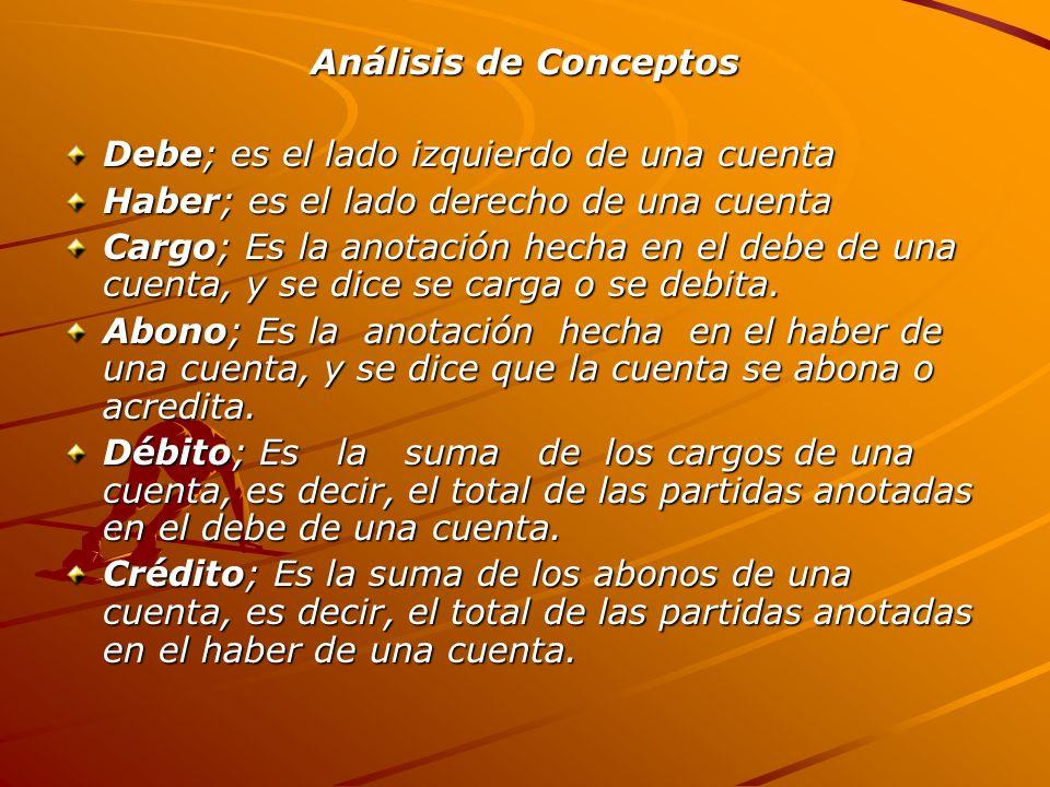 Análisis de Conceptos Debe; es el lado izquierdo de una cuenta Haber; es el lado derecho de una cuenta Cargo; Es la anotación hecha en el debe de una cuenta, y se dice se carga o se debita.
