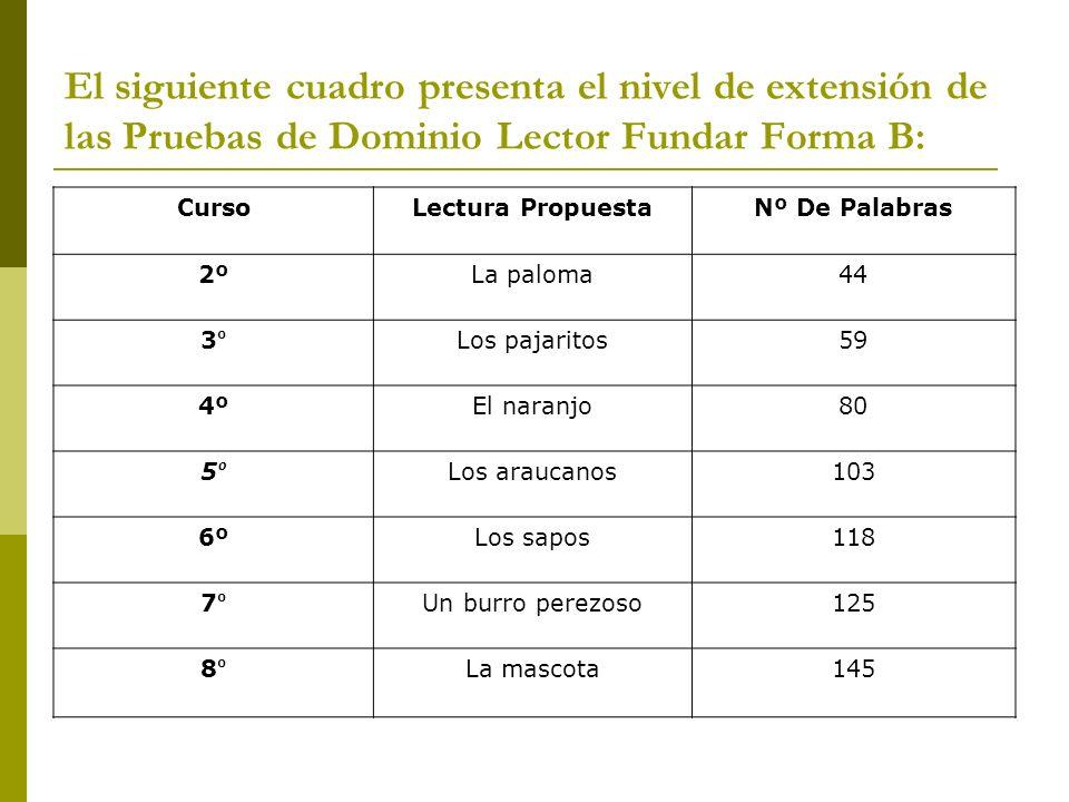 El siguiente cuadro presenta el nivel de extensión de las Pruebas de Dominio Lector Fundar Forma B: CursoLectura PropuestaNº De Palabras 2ºLa paloma44