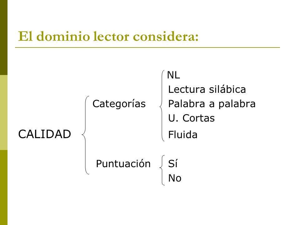 El dominio lector considera: NL Lectura silábica Categorías Palabra a palabra U. Cortas CALIDAD Fluida PuntuaciónSí No