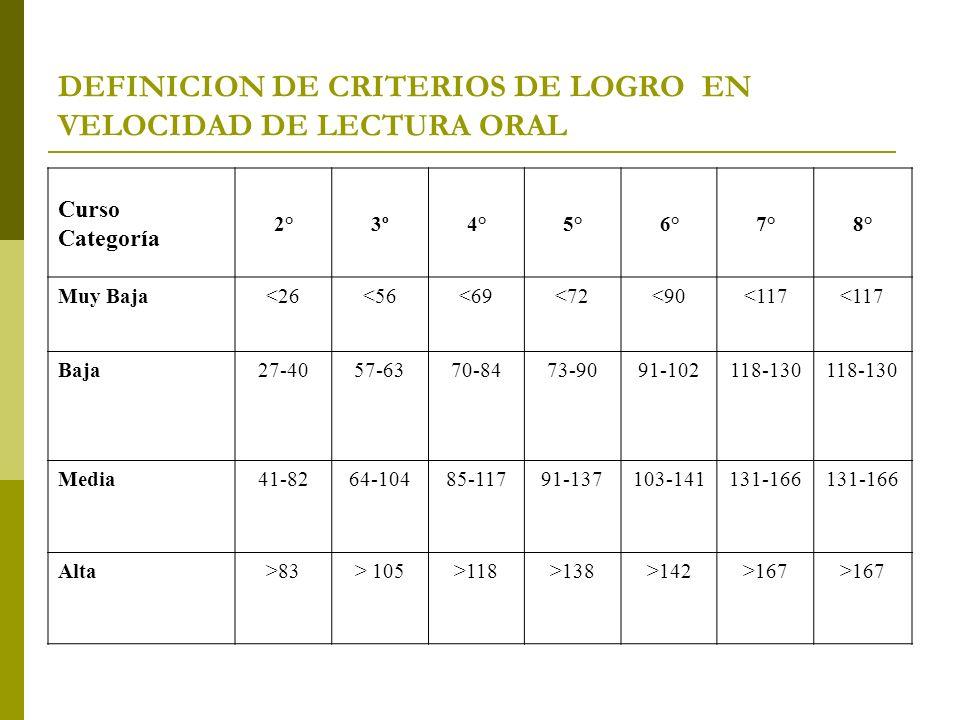 DEFINICION DE CRITERIOS DE LOGRO EN VELOCIDAD DE LECTURA ORAL Curso Categoría 2°3º4°5°6°7°8° Muy Baja<26<56<69<72<90<117 Baja27-4057-6370-8473-9091-10