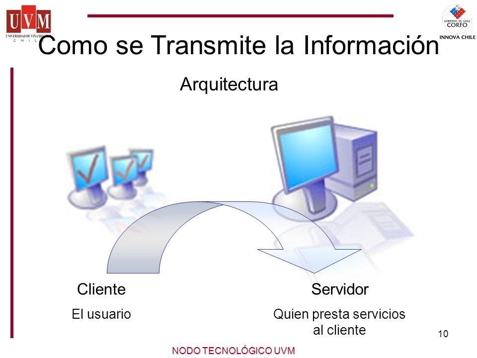 10 NODO TECNOLÓGICO UVM Como se Transmite la Información Cliente El usuario Servidor Quien presta servicios al cliente Arquitectura