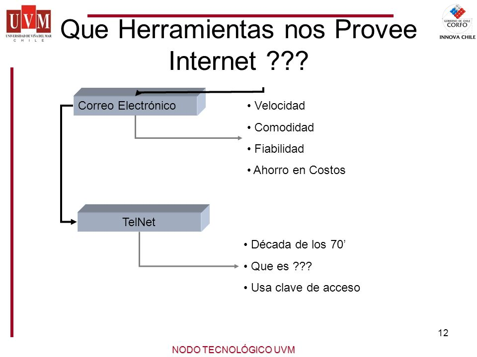 12 NODO TECNOLÓGICO UVM Que Herramientas nos Provee Internet ??.