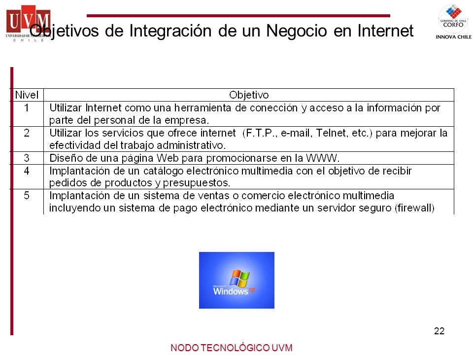 22 NODO TECNOLÓGICO UVM Objetivos de Integración de un Negocio en Internet