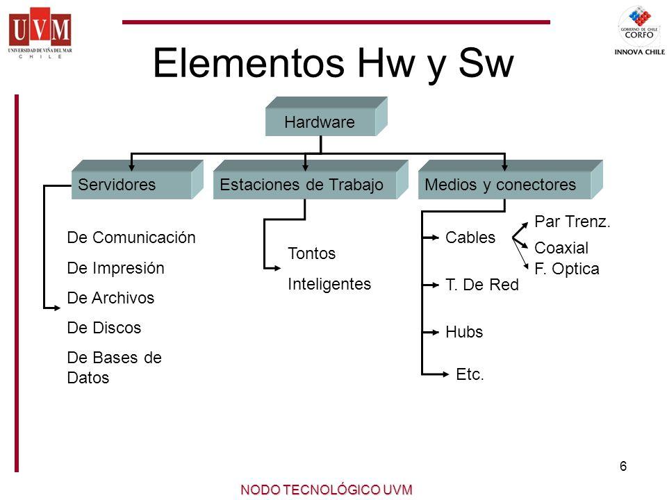 6 NODO TECNOLÓGICO UVM Elementos Hw y Sw Hardware ServidoresEstaciones de TrabajoMedios y conectores De Comunicación De Impresión De Archivos De Discos De Bases de Datos Tontos Inteligentes Cables Par Trenz.