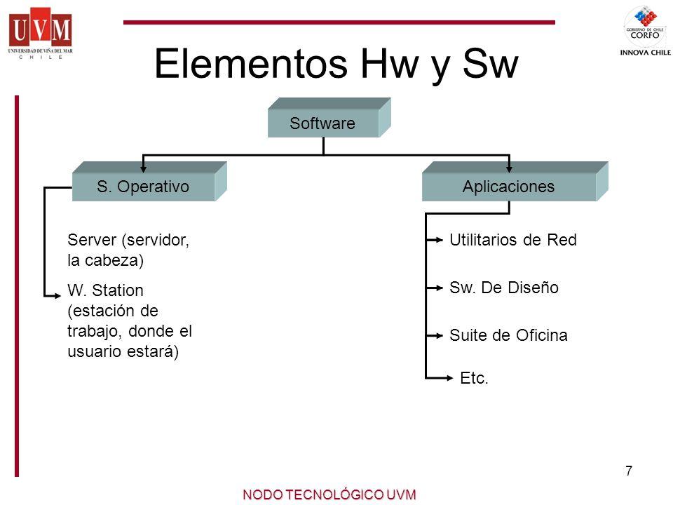 7 NODO TECNOLÓGICO UVM Elementos Hw y Sw Software S.