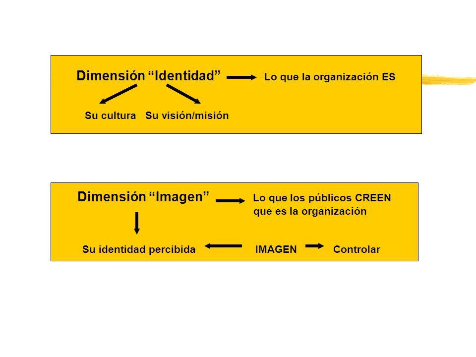 Dimensión Identidad Lo que la organización ES Su cultura Su visión/misión Dimensión Imagen Lo que los públicos CREEN que es la organización Su identid
