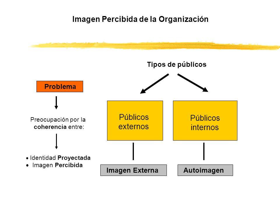 Públicos externos Públicos internos Problema Imagen Percibida de la Organización Tipos de públicos Preocupación por la coherencia entre: Identidad Pro