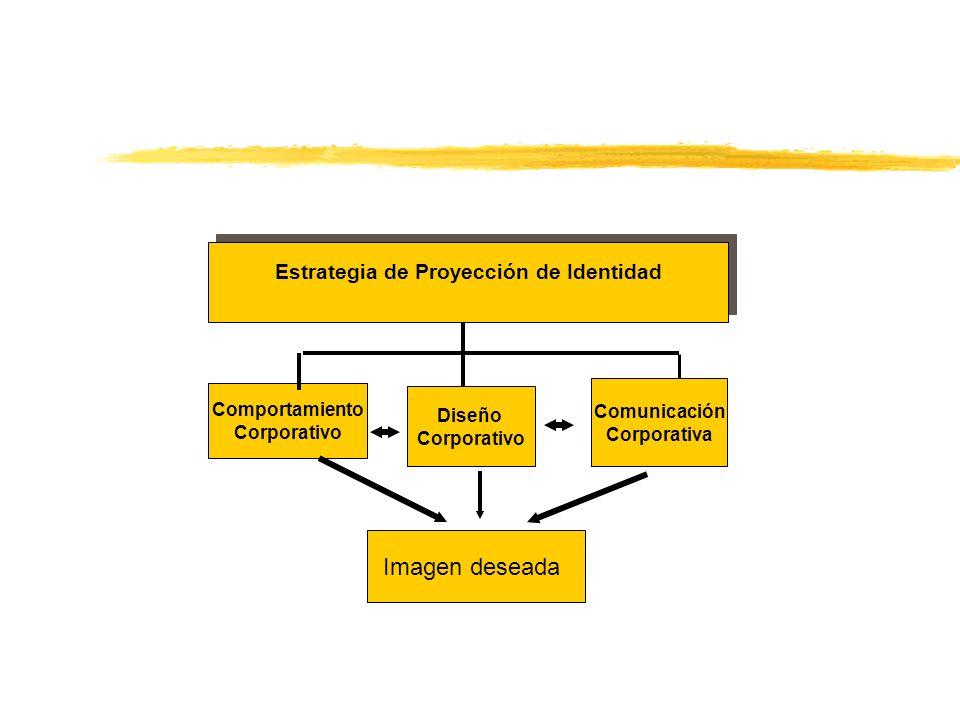 Estrategia de Proyección de Identidad Estrategia de Proyección de Identidad Imagen deseada Comportamiento Corporativo Diseño Corporativo Comunicación