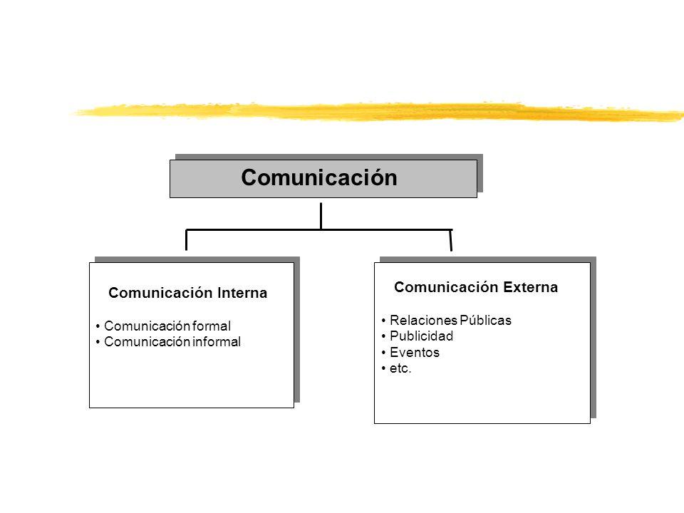 Comunicación Comunicación Interna Comunicación formal Comunicación informal Comunicación Interna Comunicación formal Comunicación informal Comunicació
