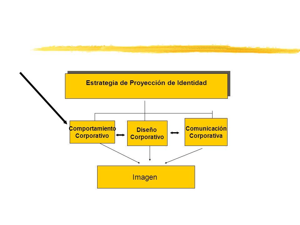 Estrategia de Proyección de Identidad Estrategia de Proyección de Identidad Imagen Comportamiento Corporativo Diseño Corporativo Comunicación Corporat