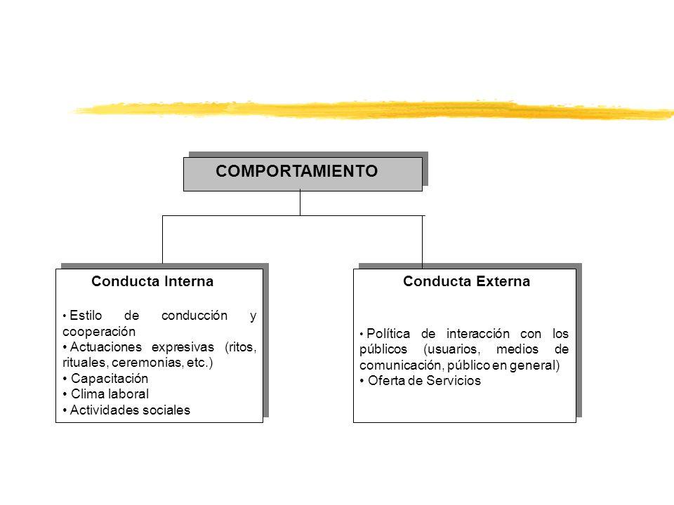COMPORTAMIENTO Conducta Interna Estilo de conducción y cooperación Actuaciones expresivas (ritos, rituales, ceremonias, etc.) Capacitación Clima labor