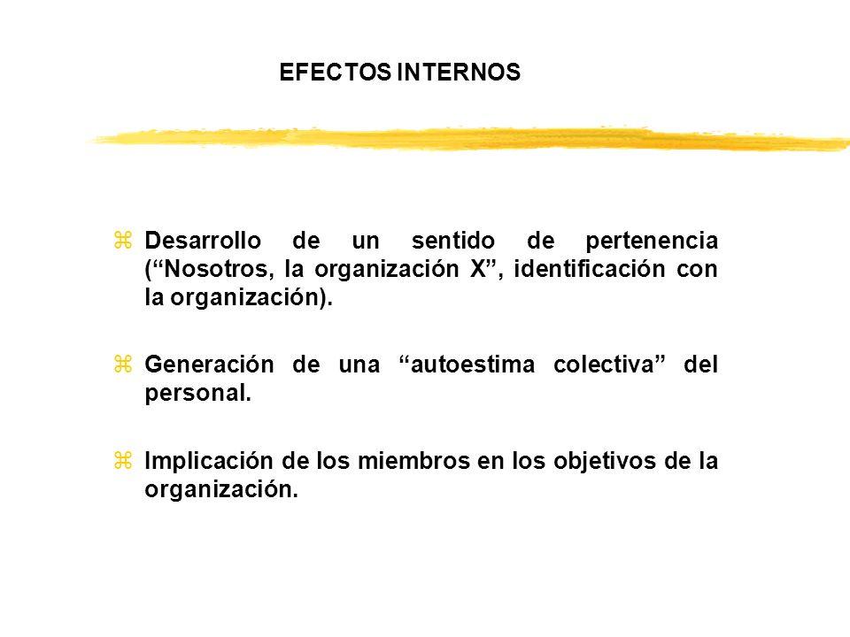 EFECTOS INTERNOS zDesarrollo de un sentido de pertenencia (Nosotros, la organización X, identificación con la organización). zGeneración de una autoes