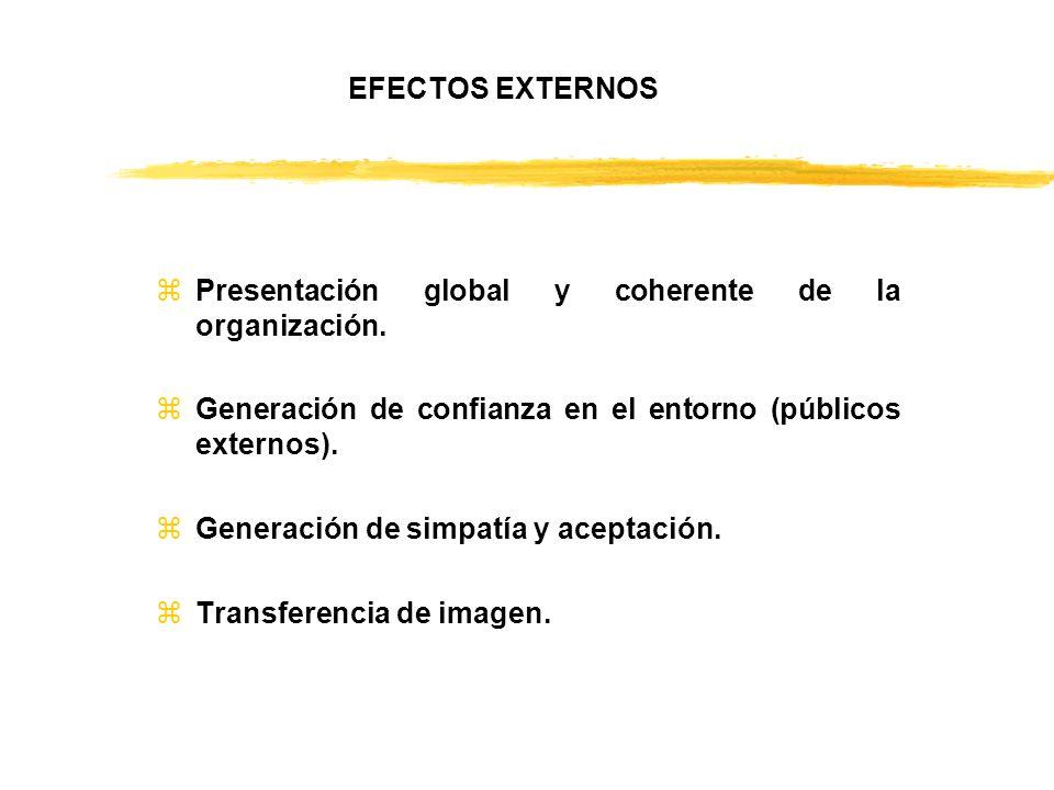 EFECTOS EXTERNOS zPresentación global y coherente de la organización. zGeneración de confianza en el entorno (públicos externos). zGeneración de simpa