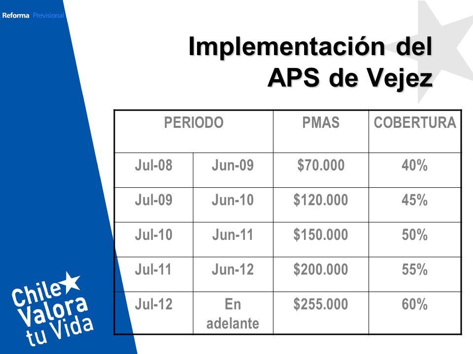 Implementación del APS de Vejez PERIODOPMASCOBERTURA Jul-08Jun-09$70.00040% Jul-09Jun-10$120.00045% Jul-10Jun-11$150.00050% Jul-11Jun-12$200.00055% Ju