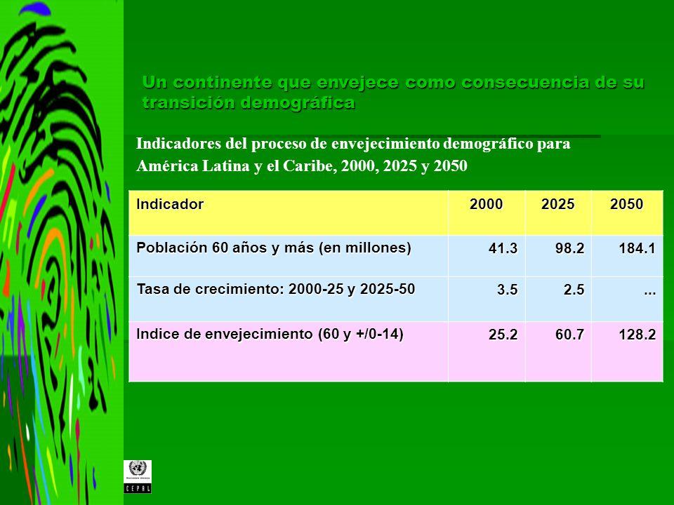 Expresiones actuales y proyecciones futuras del envejecimiento poblacional en América Latina Es un proceso generalizado en todos los países de América Latina Es un proceso generalizado en todos los países de América Latina Todos los países de la región avanzan hacia el envejecimiento de sus sociedades Todos los países de la región avanzan hacia el envejecimiento de sus sociedades Pero por sobretodo es un proceso heterogéneo: Pero por sobretodo es un proceso heterogéneo: Sexo Sexo Edad Edad Zona de residencia Zona de residencia Origen étnico Origen étnico