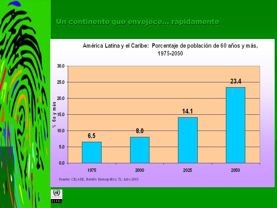 Indicador200020252050 Población 60 años y más (en millones) 41.398.2184.1 Tasa de crecimiento: 2000-25 y 2025-50 3.52.5...