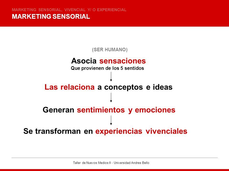 Taller de Nuevos Medios II - Universidad Andres Bello MARKETING SENSORIAL MARKETING SENSORIAL, VIVENCIAL Y/ O EXPERIENCIAL (SER HUMANO) Asocia sensaci
