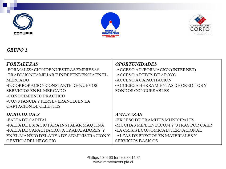Phillips 40 of 63 fonos 633 1492 www.immovaconupia.cl GRUPO 1 FORTALEZAS -FORMALIZACION DE NUESTRAS EMPRESAS -TRADICION FAMILIAR E INDEPENDENCIA EN EL MERCADO -INCORPORACION CONSTANTE DE NUEVOS SERVICIOS EN EL MERCADO -CONOCIMIENTO PRACTICO -CONSTANCIA Y PERSEVERANCIA EN LA CAPTACION DE CLIENTES OPORTUNIDADES -ACCESO A INFORMACION (INTERNET) -ACCESO A REDES DE APOYO -ACCESO A CAPACITACION -ACCESO A HERRAMIENTAS DE CREDITOS Y FONDOS CONCURSABLES DEBILIDADES -FALTA DE CAPITAL -FALTA DE ESPACIO PARA INSTALAR MAQUINA -FALTA DE CAPACITACION A TRABAJADORES Y EN EL MANEJO DEL AREA DE ADMINISTRACION Y GESTION DEL NEGOCIO AMENAZAS -EXCESO DE TRAMITES MUNICIPALES -MUCHAS MIPE EN DICOM Y OTRAS POR CAER -LA CRISIS ECONOMICA INTERNACIONAL -ALZAS DE PRECIOS EN MATERIALES Y SERVICIOS BASICOS
